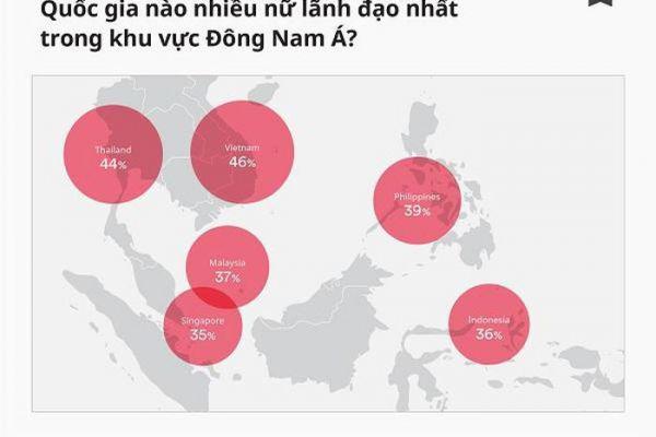 Việt Nam có tỷ lệ lãnh đạo nữ trong ngành TMĐT cao nhất Đông Nam Á, lên tới 46%