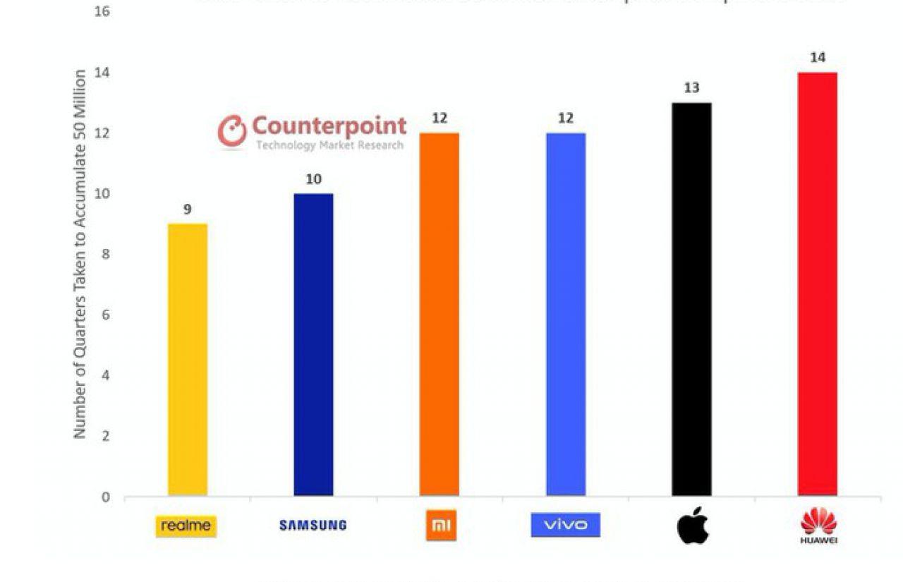 Smartphone Realme đạt mốc doanh số 50 triệu người dùng trên toàn cầu